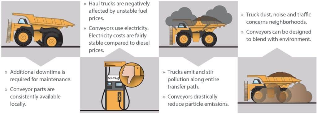 Disadvantages of Haul Truck vs Overland Conveyor