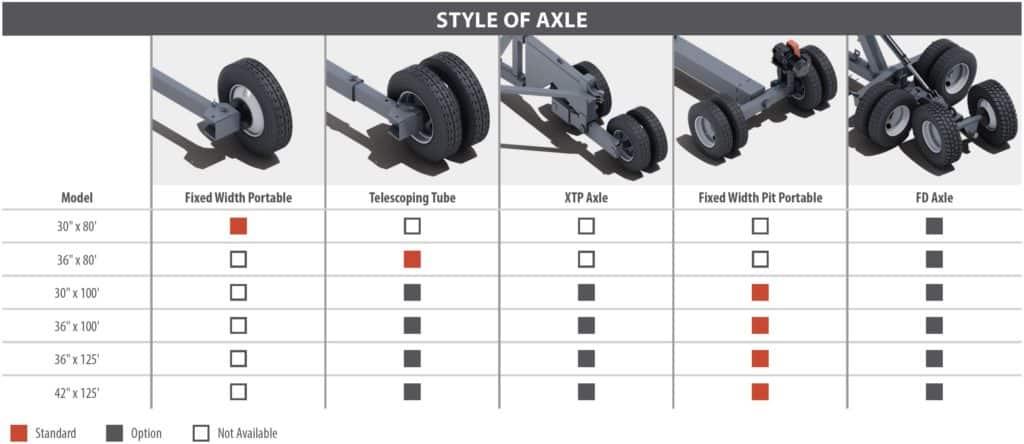 Superior Pinnacle Conveyor Axle Options