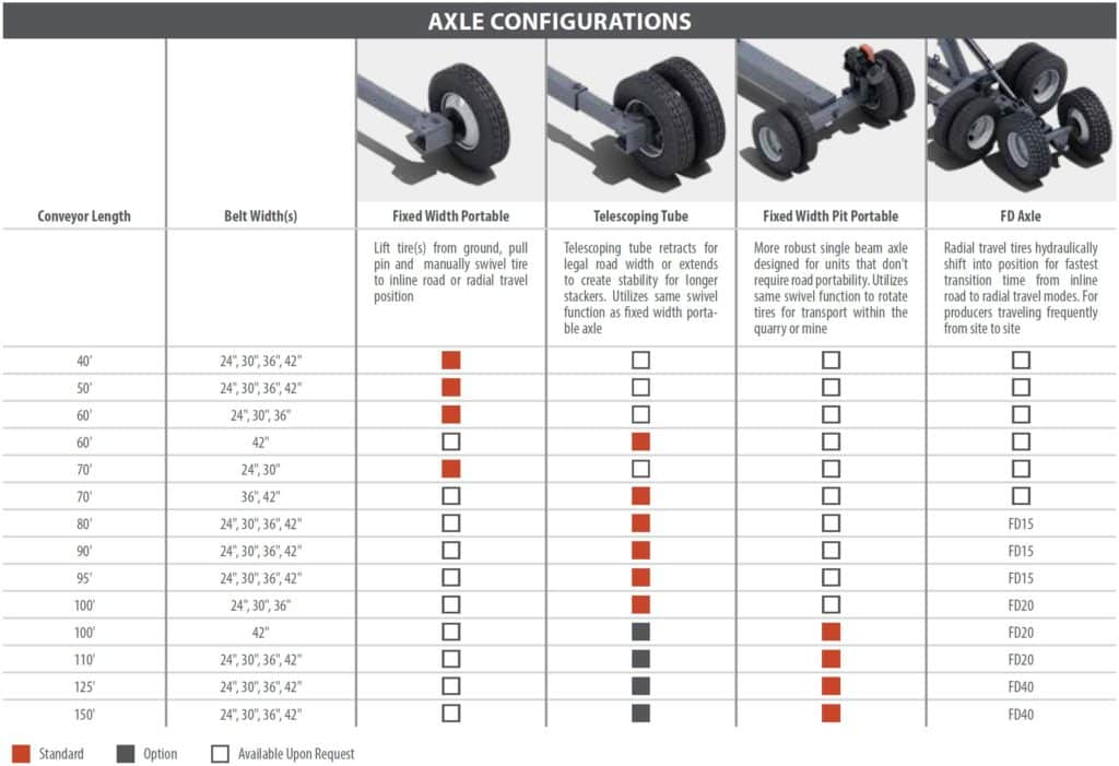 Superior Radial Stacking Conveyor Axle Configurations